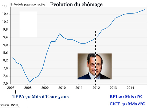 Chomage evolution 2007 2014