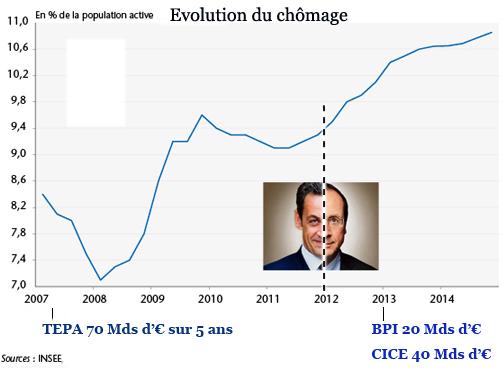 Chomage evolution 2007 2014