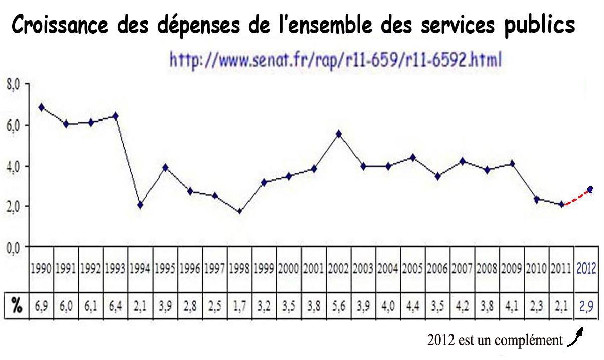 Croissance des depenses publiques senat 1