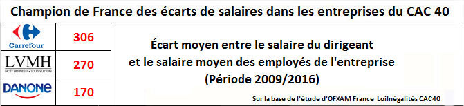 Ecarts de salaires 1