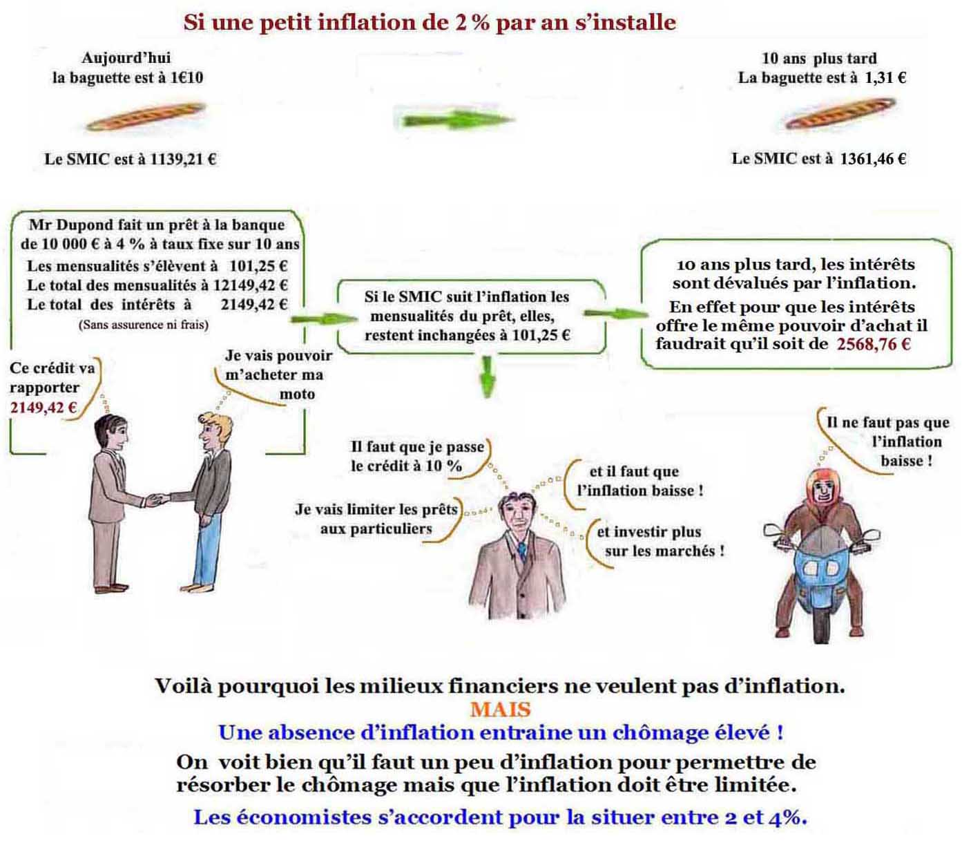 Evolution chomage inflation etape 9