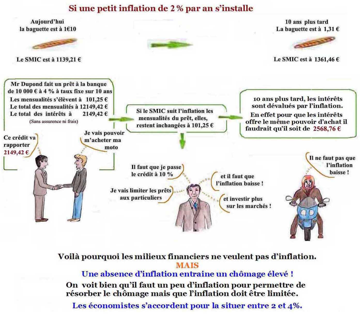 Evolution chomage inflation etape 9