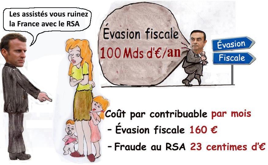 Fraude evasion