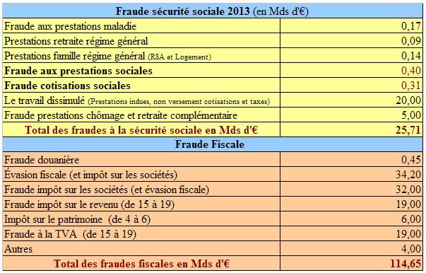 Fraude sociale fiscale 2