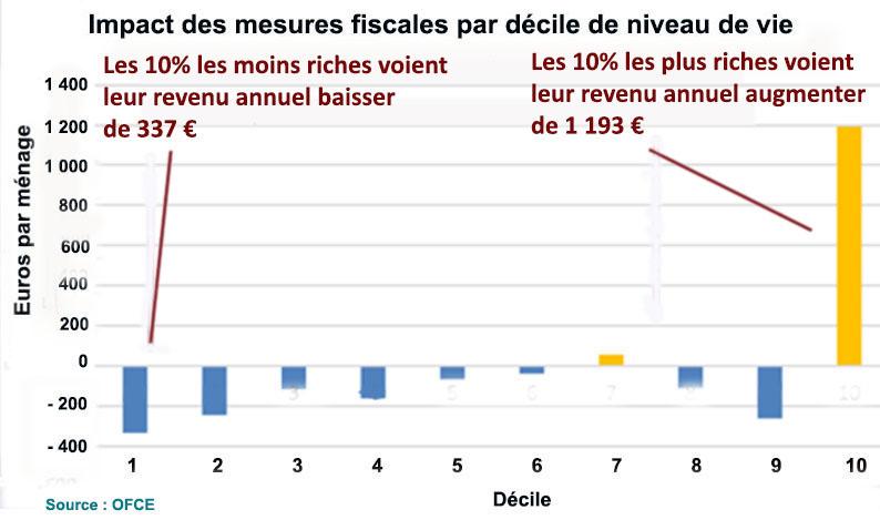 Impact mesures fiscales 3