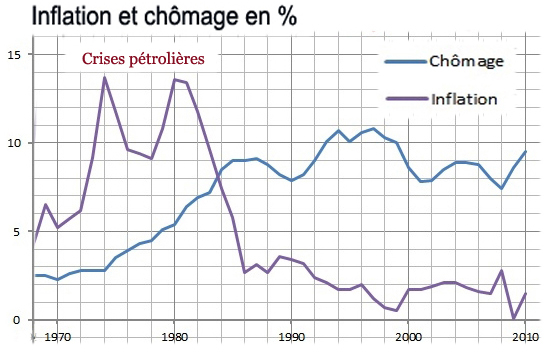 Inflation chomage 1970 2010