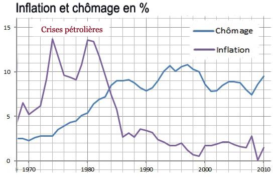 Inflation chomage 1970 2010