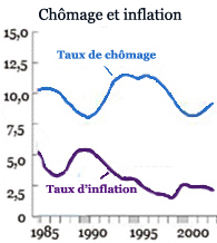 Inflation chomage 4