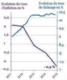 Inflation chomage 5