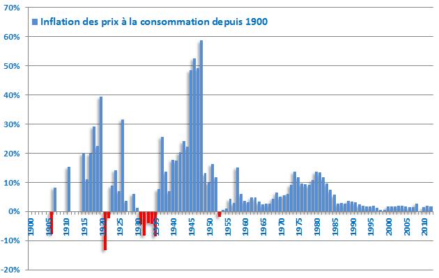 Inflation de1900 a 2010