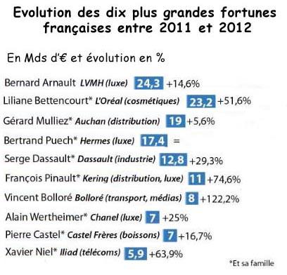 Pouvoir d achat des grandes fortune 2011 2012