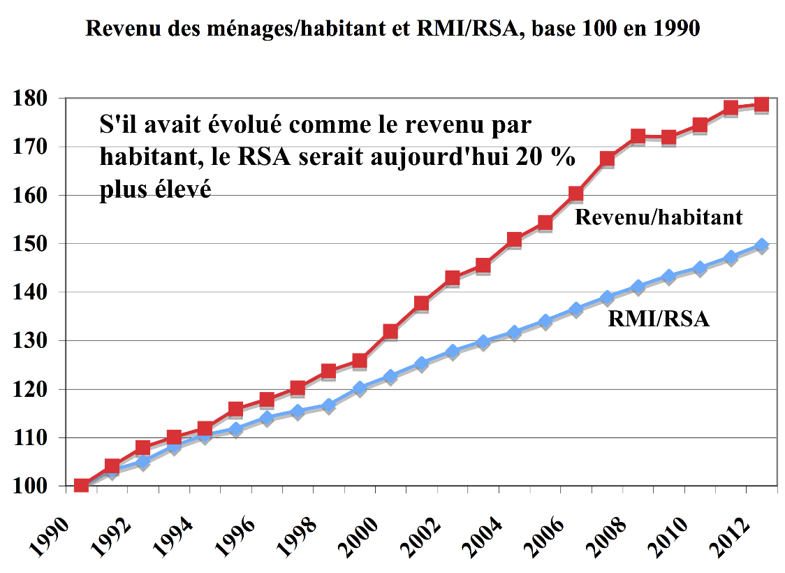 Rmi rsa 1990 2012