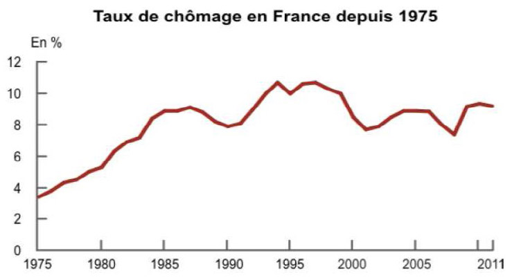 Taux chomage officiel insee